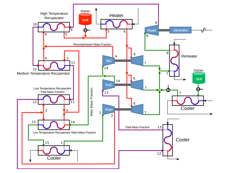 Proposed ReCompression PreCompression Supercritical Carbon Dioxide Power Cycle System Layout